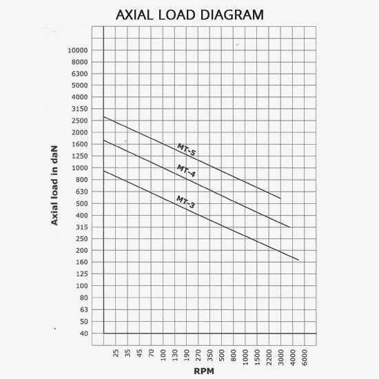 Axial Load Diagram
