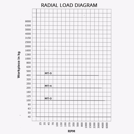 Radial Load Diagram